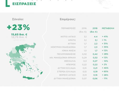 ΙΝΣΕΤΕ – Aυξήθηκαν οι επισκέψεις και οι τουριστικές εισπράξεις στην Πελοπόννησο