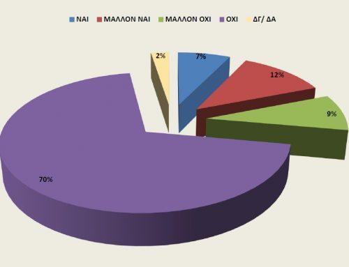 Διάχυτη απαισιοδοξία προκύπτει από την έρευνα του Επιμελητηρίου Αρκαδίας σε συνεργασία με την Opinion Poll